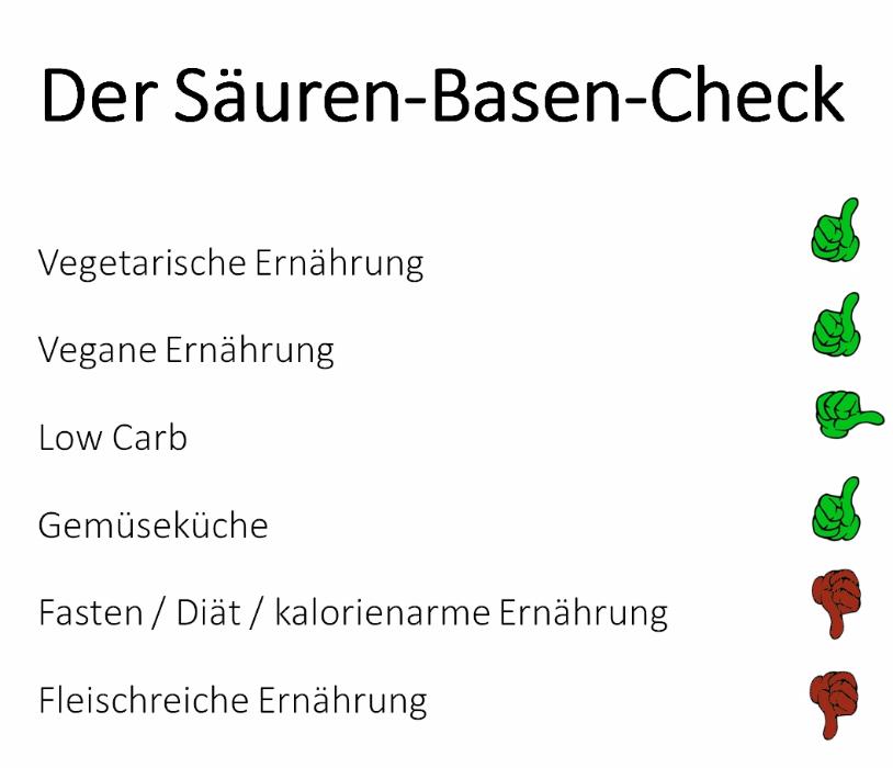 Deutsches Institut für Sporternährung e. V. - Säure-Basen-Haushalt