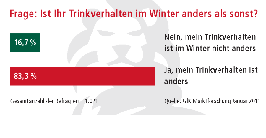 Deutsches Institut für Sporternährung e. V. - Trinken im Winter